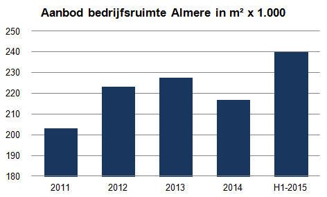 Aanbod bedrijfsruimte Almere
