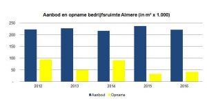 Aanbod en opname bedrijfsruimte Almere