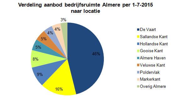 Verdeling aanbod bedrijfsruimte Almere naar locatie
